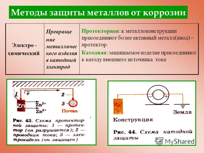 Электро - химический Превраще ние металличес кого изделия в катодный электрод Протекторная: к металлоконструкции присоединяют более активный металл(анод) – протектор. Катодная: защищаемое изделие присоединяют к катоду внешнего источника тока Методы з