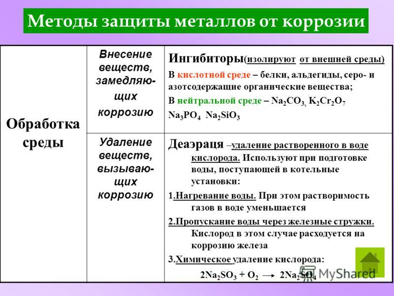 Обработка среды Внесение веществ, замедляю- щих коррозию Ингибиторы (изолируют от внешней среды) В кислотной среде – белки, альдегиды, серо- и азотсодержащие органические вещества; В нейтральной среде – Na 2 CO 3, K 2 Cr 2 O 7 Na 3 PO 4 Na 2 SiO 3 Уд
