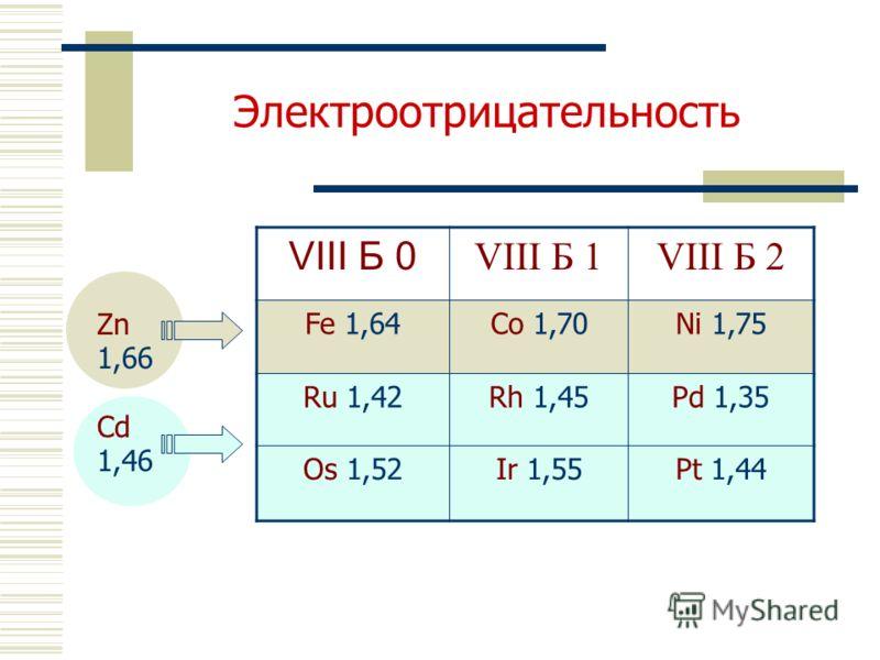 Электроотрицательность VIII Б 0 VIII Б 1VIII Б 2 Fe 1,64Co 1,70Ni 1,75 Ru 1,42Rh 1,45Pd 1,35 Os 1,52Ir 1,55Pt 1,44 Zn 1,66 Cd 1,46