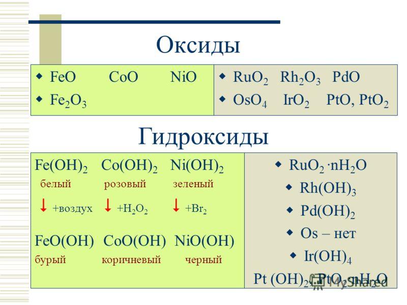 Оксиды FeO CoO NiO Fe 2 O 3 RuO 2 Rh 2 O 3 PdO OsO 4 IrO 2 PtO, PtO 2 Гидроксиды Fe(OH) 2 Co(OH) 2 Ni(OH) 2 белый розовый зеленый +воздух +H 2 O 2 +Br 2 FeO(OH) CoO(OH) NiO(OH) бурый коричневый черный RuO 2 ·nH 2 O Rh(OH) 3 Pd(OH) 2 Os – нет Ir(OH) 4