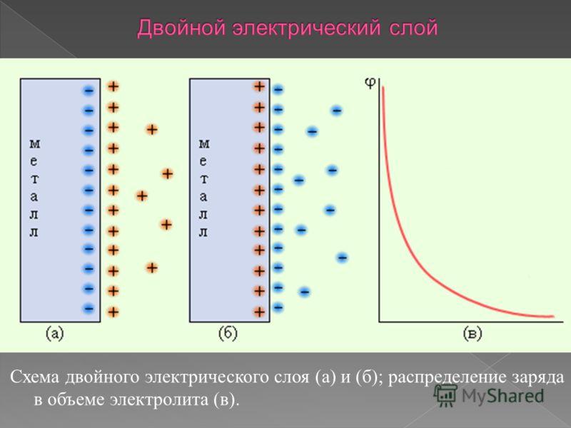 Схема двойного электрического слоя (а) и (б); распределение заряда в объеме электролита (в).