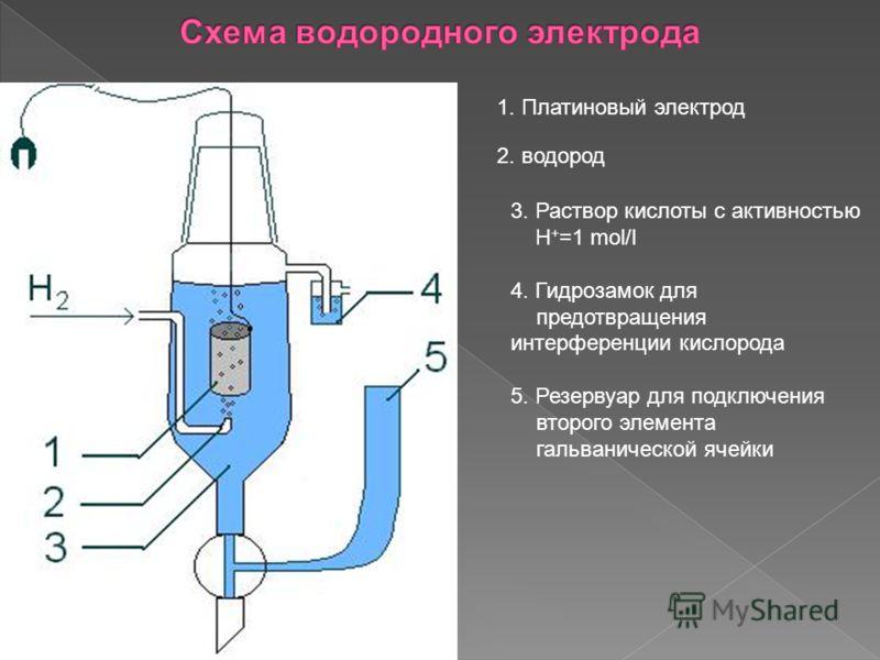 1. Платиновый электрод 2. водород 3. Раствор кислоты с активностью H + =1 mol/l 4. Гидрозамок для предотвращения интерференции кислорода 5. Резервуар для подключения второго элемента гальванической ячейки