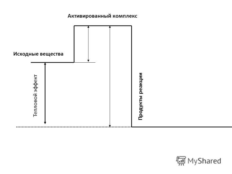 Исходные вещества Активированный комплекс Продукты реакции Тепловой эффект