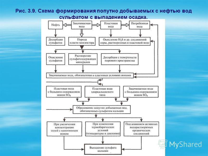 Рис. 3.9. Схема формирования попутно добываемых с нефтью вод сульфатом с выпадением осадка.