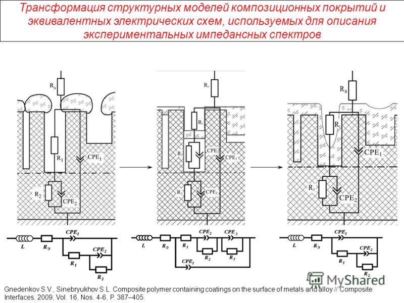 Трансформация структурных моделей композиционных покрытий и эквивалентных электрических схем, используемых для описания экспериментальных импедансных спектров Gnedenkov S.V., Sinebryukhov S.L. Composite polymer containing coatings on the surface of m