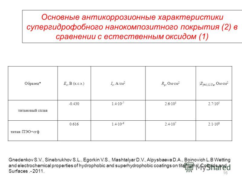 Основные антикоррозионные характеристики супергидрофобного нанокомпозитного покрытия (2) в сравнении с естественным оксидом (1) Образец*Е с, В (х.с.э.)I с, А/см 2 R p, Омсм 2 |Z| f=0,02 Гц, Омсм 2 титановый сплав -0.4301.410 -7 2.610 5 2.710 5 титан