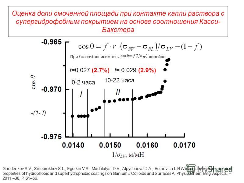 Оценка доли смоченной площади при контакте капли раствора с супергидрофобным покрытием на основе соотношения Касси- Бакстера Gnedenkov S.V., Sinebrukhov S.L., Egorkin V.S., Mashtalyar D.V., Alpysbaeva D.A., Boinovich L.B Wetting and electrochemical p