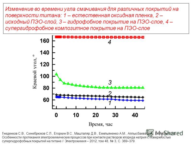 Изменение во времени угла смачивания для различных покрытий на поверхности титана: 1 – естественная оксидная пленка, 2 – исходный ПЭО-слой, 3 – гидрофобное покрытие на ПЭО-слое, 4 – супергидрофобное композитное покрытие на ПЭО-слое Гнеденков С.В., Си