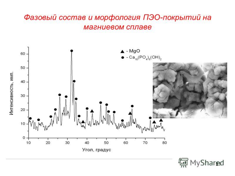 Фазовый состав и морфология ПЭО-покрытий на магниевом сплаве 31