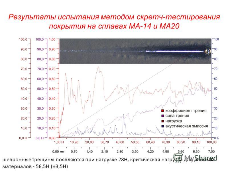 Результаты испытания методом скретч-тестирования покрытия на сплавах МА-14 и МА20 шевронные трещины появляются при нагрузке 28Н, критическая нагрузка для данных материалов - 56,5Н (±3,5Н) 32