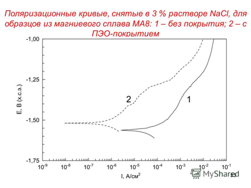 Поляризационные кривые, снятые в 3 % растворе NaCl, для образцов из магниевого сплава МА8: 1 – без покрытия; 2 – с ПЭО-покрытием 33