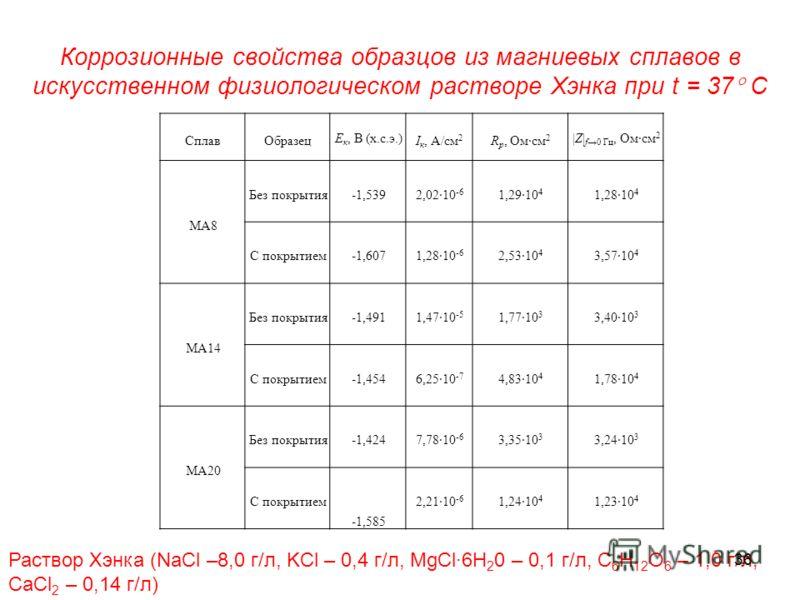 Коррозионные свойства образцов из магниевых сплавов в искусственном физиологическом растворе Хэнка при t = 37 С СплавОбразец Е к, В (х.с.э.) I к, А/см 2 R p, Омсм 2 |Z| f0 Гц, Омсм 2 МА8 Без покрытия-1,5392,0210 -6 1,2910 4 1,2810 4 С покрытием-1,607