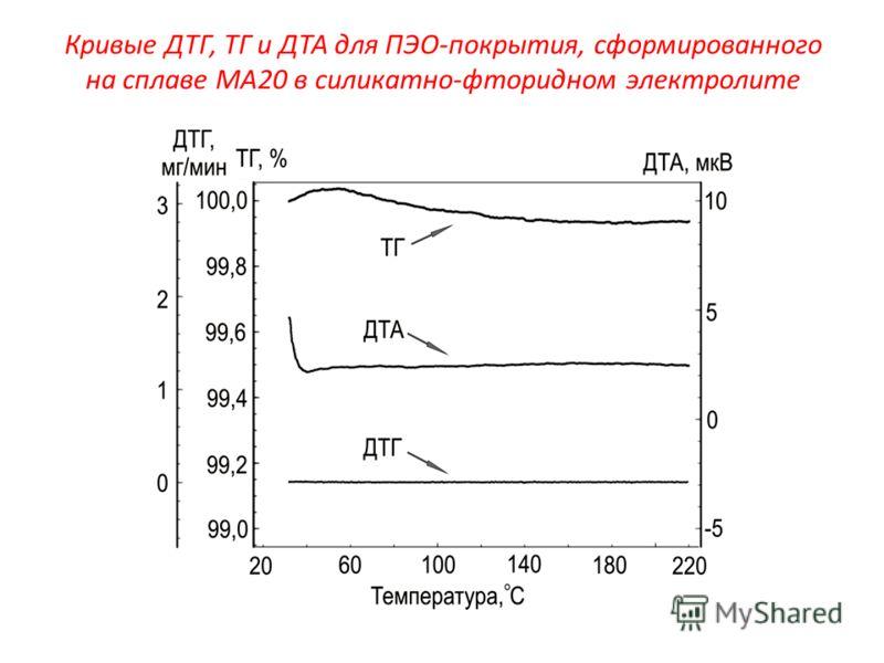 Кривые ДТГ, ТГ и ДТА для ПЭО-покрытия, сформированного на сплаве МА20 в силикатно-фторидном электролите