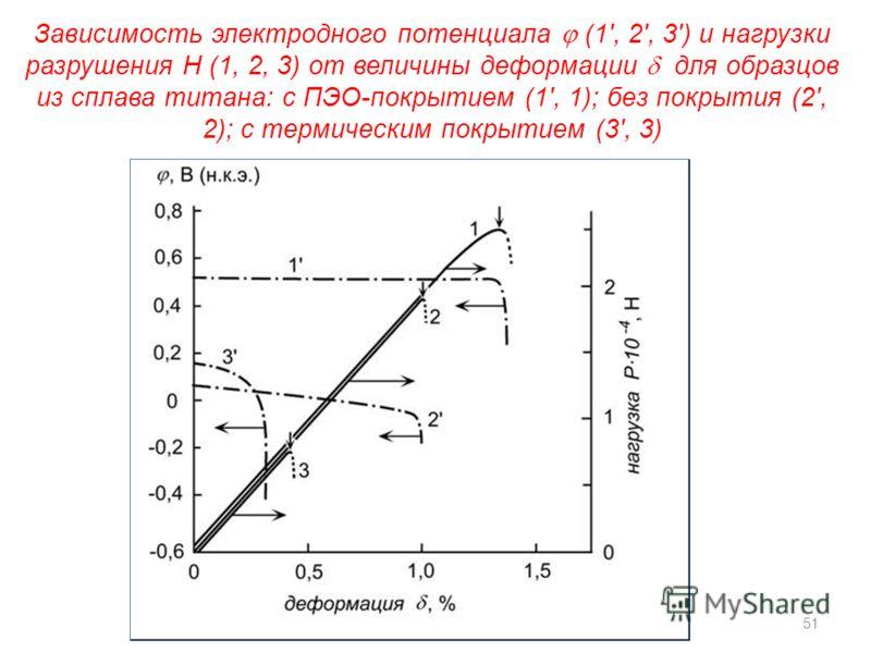Зависимость электродного потенциала (1', 2', 3') и нагрузки разрушения Н (1, 2, 3) от величины деформации для образцов из сплава титана: с ПЭО-покрытием (1', 1); без покрытия (2', 2); с термическим покрытием (3', 3) 51