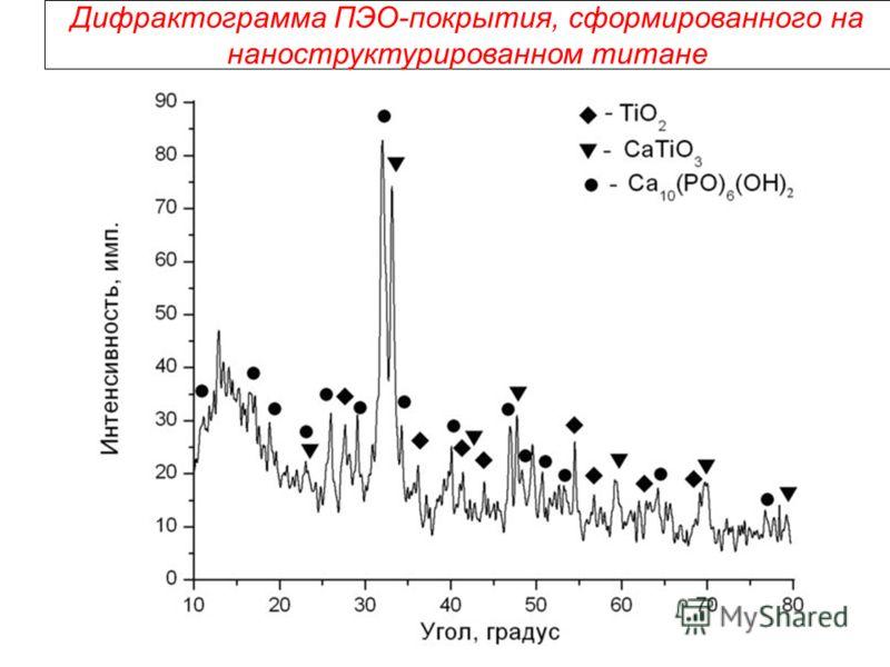 Дифрактограмма ПЭО-покрытия, сформированного на наноструктурированном титане