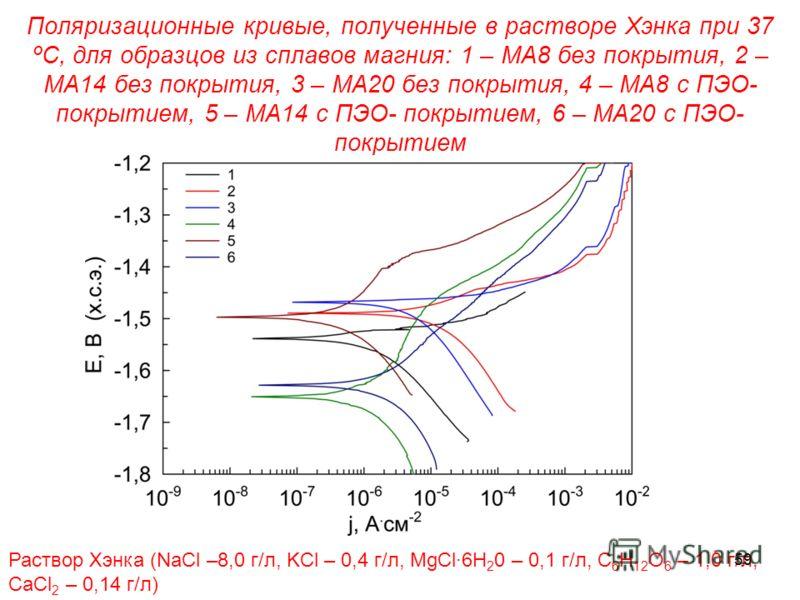 Поляризационные кривые, полученные в растворе Хэнка при 37 ºС, для образцов из сплавов магния: 1 – МА8 без покрытия, 2 – МА14 без покрытия, 3 – МА20 без покрытия, 4 – МА8 с ПЭО- покрытием, 5 – МА14 с ПЭО- покрытием, 6 – МА20 с ПЭО- покрытием Раствор