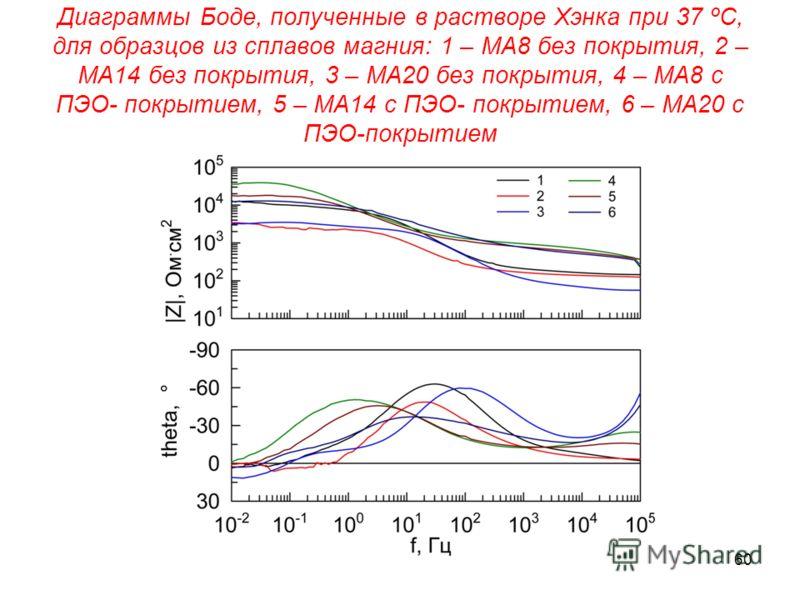Диаграммы Боде, полученные в растворе Хэнка при 37 ºС, для образцов из сплавов магния: 1 – МА8 без покрытия, 2 – МА14 без покрытия, 3 – МА20 без покрытия, 4 – МА8 с ПЭО- покрытием, 5 – МА14 с ПЭО- покрытием, 6 – МА20 с ПЭО-покрытием 60