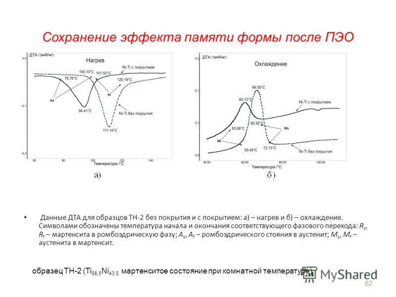 Сохранение эффекта памяти формы после ПЭО Данные ДТА для образцов ТН-2 без покрытия и с покрытием: а) – нагрев и б) – охлаждение. Символами обозначены температура начала и окончания соответствующего фазового перехода: R s, R f – мартенсита в ромбоэдр