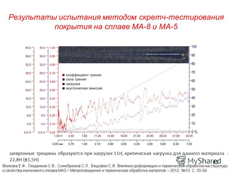 Результаты испытания методом скретч-тестирования покрытия на сплаве МА-8 и МА-5 шевронные трещины образуются при нагрузке 11Н, критическая нагрузка для данного материала - 22,8Н (±1,5Н) Волкова Е.Ф., Гнеденков С.В., Синебрюхов С.Л., Бецофен С.Я. Влия