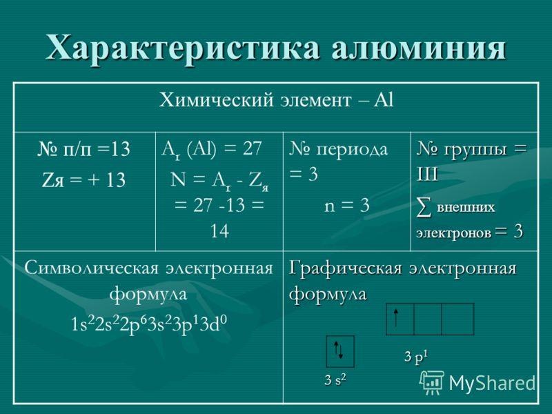 Характеристика алюминия Химический элемент – Al п/п =13 Zя = + 13 A r (Al) = 27 N = A r - Z я = 27 -13 = 14 периода = 3 n = 3 группы = III группы = III внешних электронов = 3 внешних электронов = 3 Символическая электронная формула 1s 2 2s 2 2p 6 3s