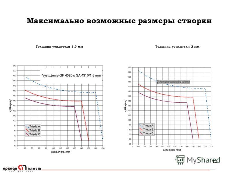 10 Максимально возможные размеры створки Толщина усилителя 1,5 ммТолщина усилителя 2 мм