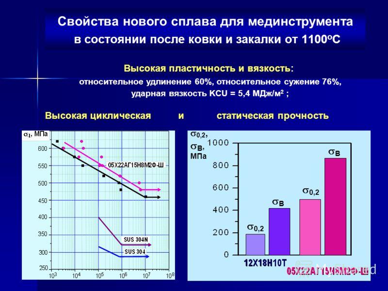 Свойства нового сплава для мединструмента в состоянии после ковки и закалки от 1100 о С Высокая пластичность и вязкость: относительное удлинение 60%, относительное сужение 76%, ударная вязкость KCU = 5,4 МДж/м 2 ; 0,2 В В 0,2, В, МПа Высокая цикличес