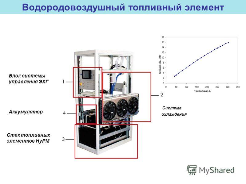 Блок системы управления ЭХГ Система охлаждения Стек топливных элементов HyPM Аккумулятор Водородовоздушный топливный элемент