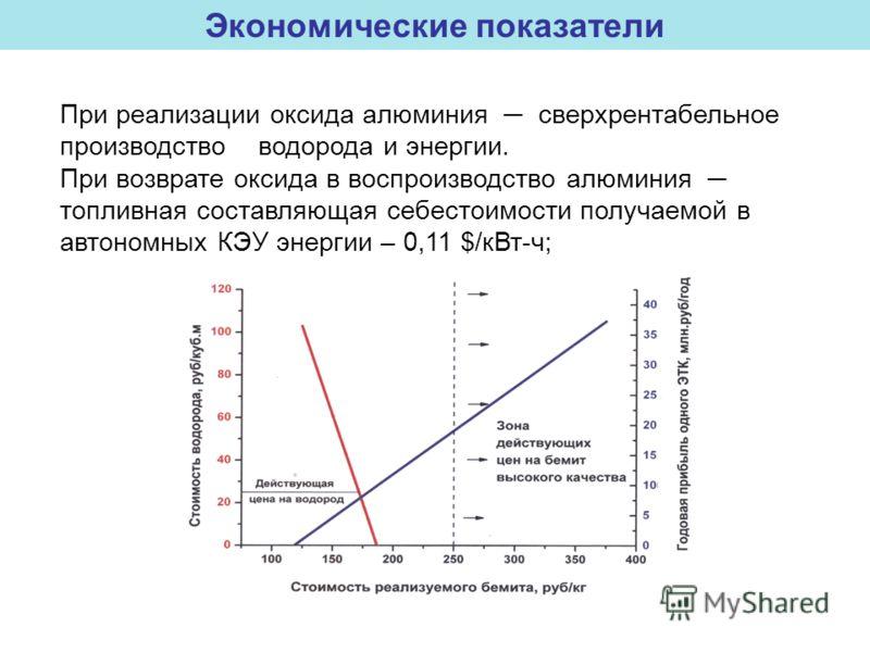 При реализации оксида алюминия сверхрентабельное производство водорода и энергии. При возврате оксида в воспроизводство алюминия топливная составляющая себестоимости получаемой в автономных КЭУ энергии – 0,11 $/кВт-ч; Экономические показатели