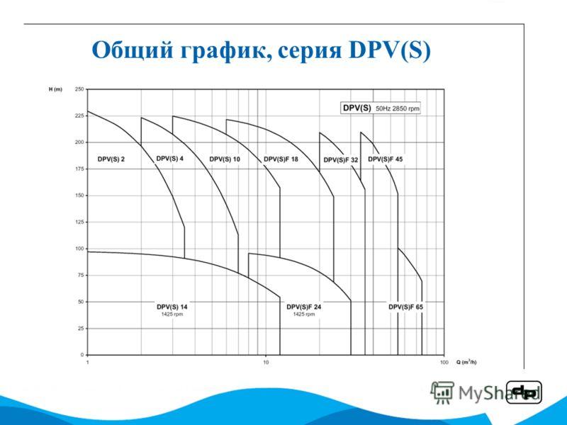 Общий график, серия DPV(S)