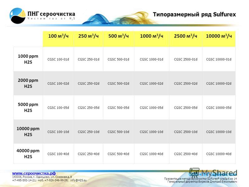 Типоразмерный ряд Sulfurex 100 м 3 /ч250 м 3 /ч500 м 3 /ч1000 м 3 /ч2500 м 3 /ч10000 м 3 /ч 1000 ppm H2S CGSC 100-01dCGSC 250-01dCGSC 500-01dCGSC 1000-01dCGSC 2500-01dCGSC 10000-01d 2000 ppm H2S CGSC 100-02dCGSC 250-02dCGSC 500-02dCGSC 1000-02dCGSC 2