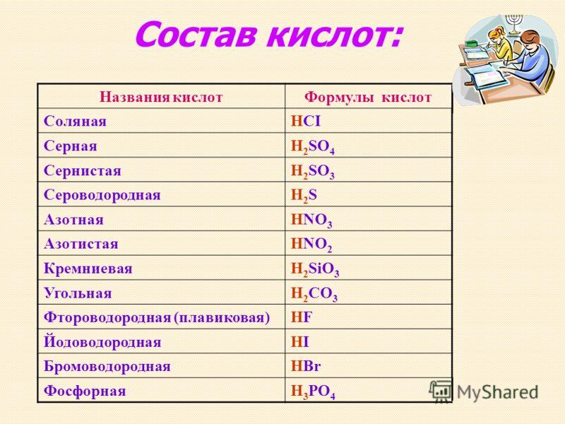 Состав кислот: Названия кислотФормулы кислот СолянаяHCI СернаяH 2 SO 4 СернистаяH 2 SO 3 СероводороднаяH2SH2S АзотнаяHNO 3 АзотистаяHNO 2 КремниеваяH 2 SiO 3 УгольнаяH 2 CO 3 Фтороводородная (плавиковая)HFHF ЙодоводороднаяHIHI БромоводороднаяHBr Фосф