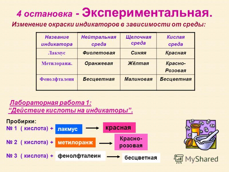 4 остановка - Экспериментальная. Название индикатора Нейтральная среда Щелочная среда Кислая среда Лакмус ФиолетоваяСиняяКрасная Метилоранж. ОранжеваяЖёлтаяКрасно- Розовая Фенолфталеин БесцветнаяМалиноваяБесцветная Лабораторная работа 1: Действие кис