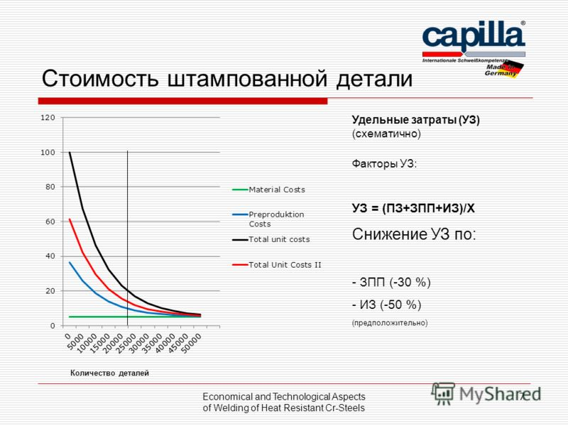 Стоимость штампованной детали Economical and Technological Aspects of Welding of Heat Resistant Cr-Steels 7 Количество деталей Удельные затраты (УЗ) (схематично) Факторы УЗ: УЗ = (ПЗ+ЗПП+ИЗ)/X Снижение УЗ по: - ЗПП (-30 %) - ИЗ (-50 %) (предположител