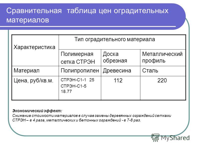 Сравнительная таблица цен оградительных материалов Характеристика Тип оградительного материала Полимерная сетка СТРЭН Доска обрезная Металлический профиль МатериалПолипропиленДревесинаСталь Цена, руб/кв.м. СТРЭН-С1-1 25 СТРЭН-С1-5 18.77 112 220 Эконо