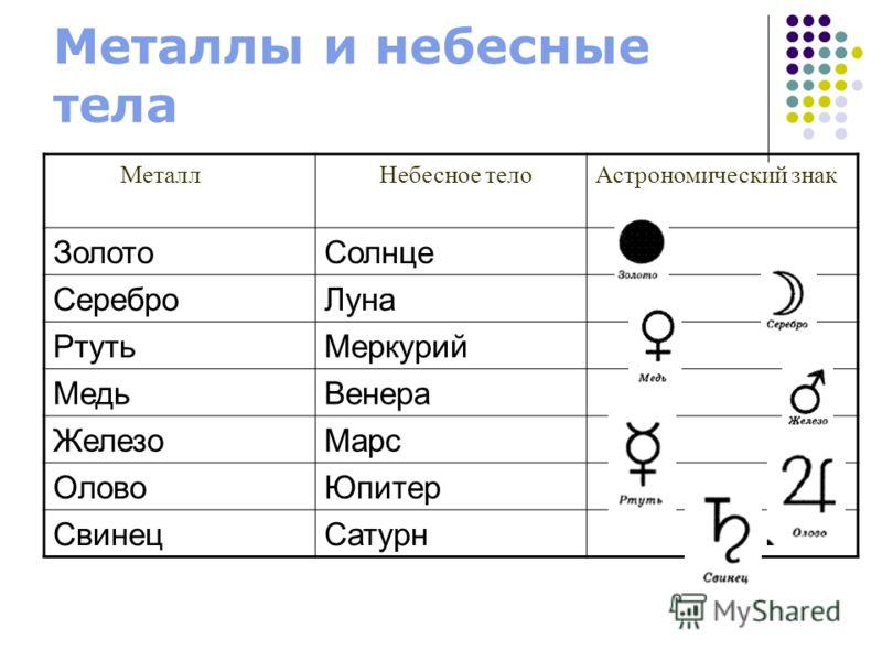 Металлы и небесные тела Металл Небесное телоАстрономический знак ЗолотоСолнце СереброЛуна РтутьМеркурий МедьВенера ЖелезоМарс ОловоЮпитер СвинецСатурн