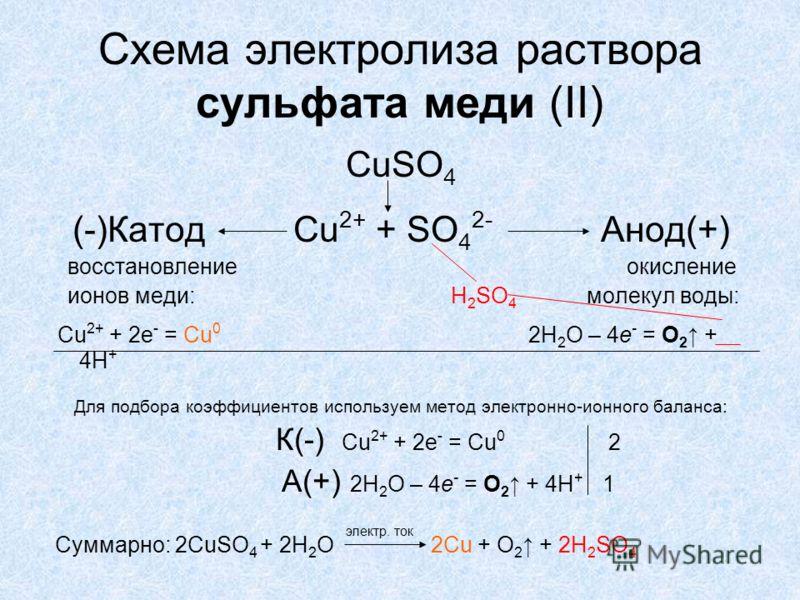 Схема электролиза раствора
