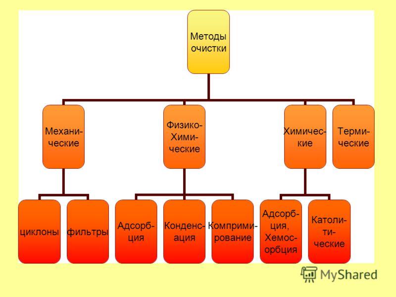 Методы очистки Механи- ческие циклоныфильтры Физико- Хими- ческие Адсорб- ция Конденс- ация Комприми- рование Химичес- кие Адсорб- ция, Хемос- орбция Католи- ти- ческие Терми- ческие