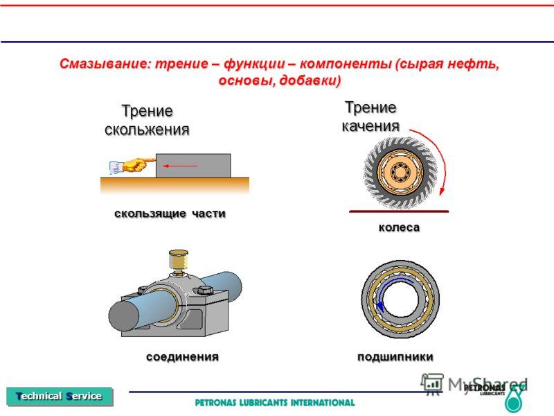 Technical Service Смазывание: трение – функции – компоненты (сырая нефть, основы, добавки) Трениескольжения Трениекачения скользящие части соединения колеса подшипники
