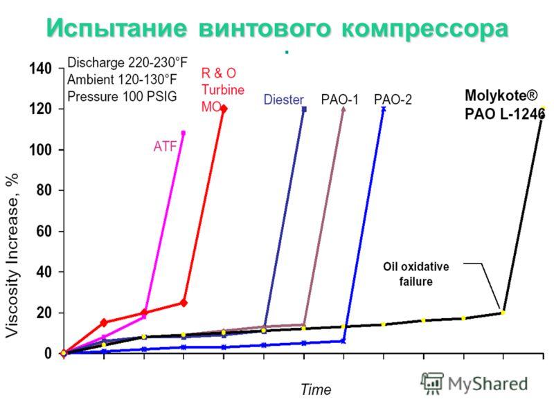 Масла MOLYKOTE® для ротационных винтовых воздушных компрессоров Не все синтетические масла произведены одинаково! Сравнительное исследование: Сравнительное исследование показывает, что синтетические PAO компрессорные масла MOLYKOTE® превзойдет синтет