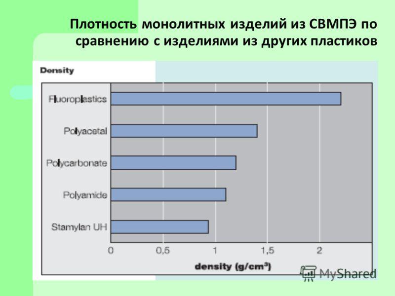 Плотность монолитных изделий из СВМПЭ по сравнению с изделиями из других пластиков