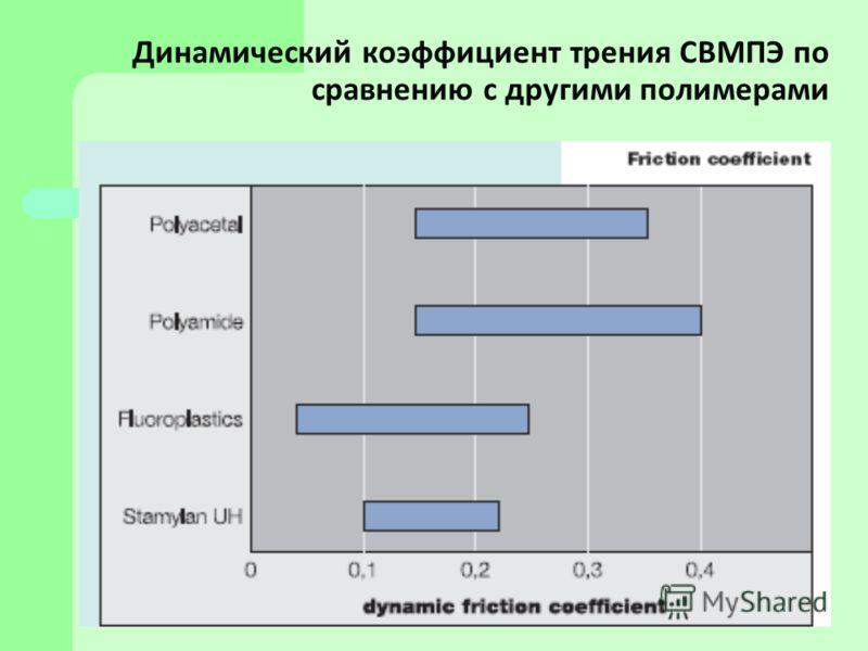 Динамический коэффициент трения СВМПЭ по сравнению с другими полимерами