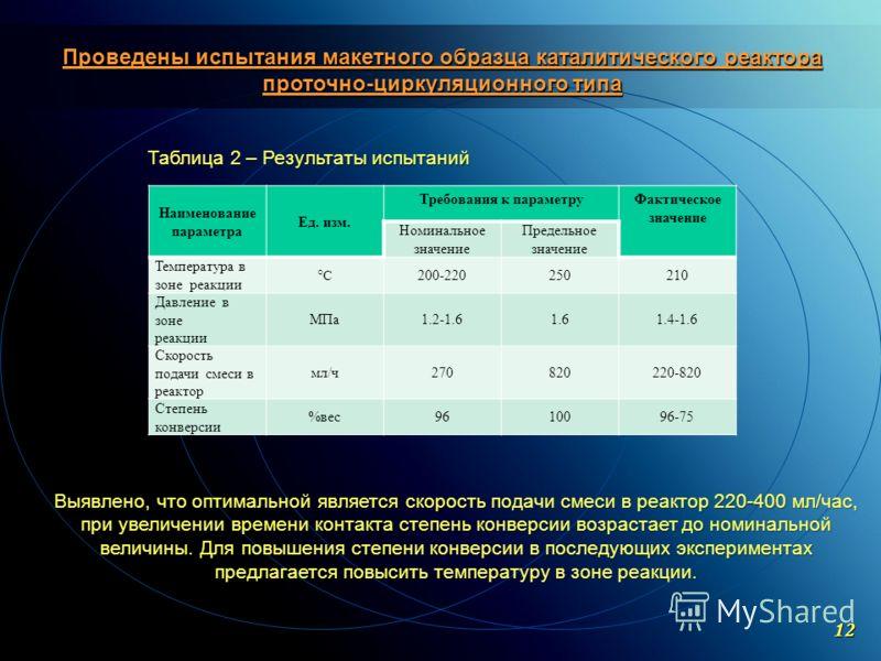 C ОАО «МКНТ»,2004 Проведены испытания макетного образца каталитического реактора проточно-циркуляционного типа Наименование параметра Ед. изм. Требования к параметруФактическое значение Номинальное значение Предельное значение Температура в зоне реак
