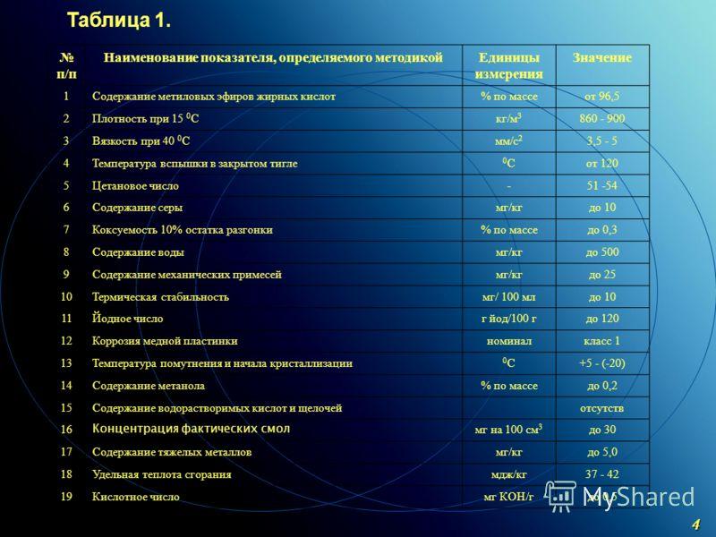 C ОАО «МКНТ»,2004 4 п/п Наименование показателя, определяемого методикойЕдиницы измерения Значение 1Содержание метиловых эфиров жирных кислот% по массеот 96,5 2Плотность при 15 0 Скг/м 3 860 - 900 3Вязкость при 40 0 Смм/с 2 3,5 - 5 4Температура вспыш