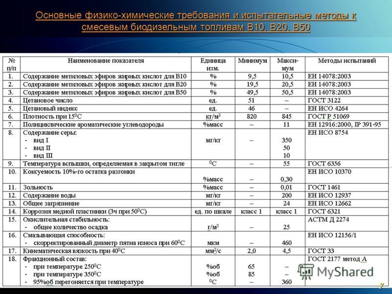 C ОАО «МКНТ»,2004 Основные физико-химические требования и испытательные методы к смесевым биодизельным топливам В10, В20, В50 7