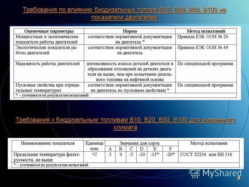 C ОАО «МКНТ»,2004 Требования по влиянию биодизельных топлив В10, В20, В50, В100 на показатели двигателей Требования к биодизельным топливам В10, В20, В50, В100 для умеренного климата 9
