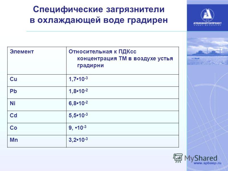 Специфические загрязнители в охлаждающей воде градирен ЭлементОтносительная к ПДКсс концентрация ТМ в воздухе устья градирни Cu1,710 -3 Pb1,810 -2 Ni6,810 -2 Cd5,510 -3 Co9, 10 -3 Mn3,210 -3