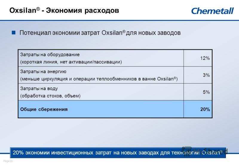 Page 22 Oxsilan ® - Экономия расходов Потенциал экономии затрат Oxsilan ® для новых заводов Затраты на оборудование (короткая линия, нет активации/пассивации) 12% Затраты на энергию (меньше циркуляция и операции теплообменников в ванне Oxsilan ® ) 3%