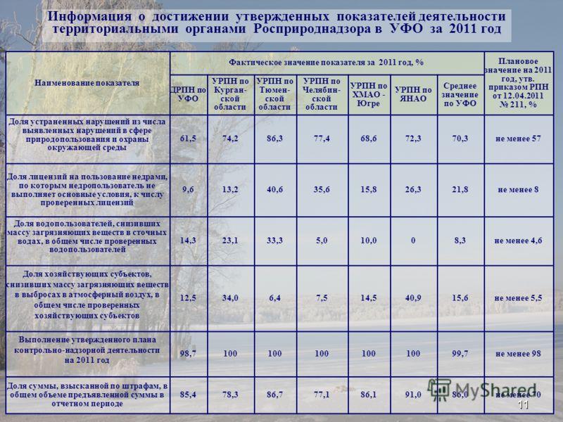 Информация о достижении утвержденных показателей деятельности территориальными органами Росприроднадзора в УФО за 2011 год Наименование показателя Фактическое значение показателя за 2011 год, % Плановое значение на 2011 год, утв. приказом РПН от 12.0