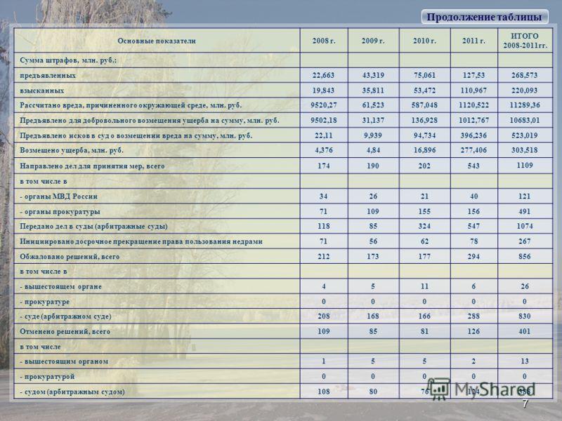 Основные показатели2008 г.2009 г.2010 г.2011 г. ИТОГО 2008-2011гг. Сумма штрафов, млн. руб.: предъявленных22,66343,31975,061127,53 268,573 взысканных19,84335,81153,472110,967 220,093 Рассчитано вреда, причиненного окружающей среде, млн. руб.9520,2761