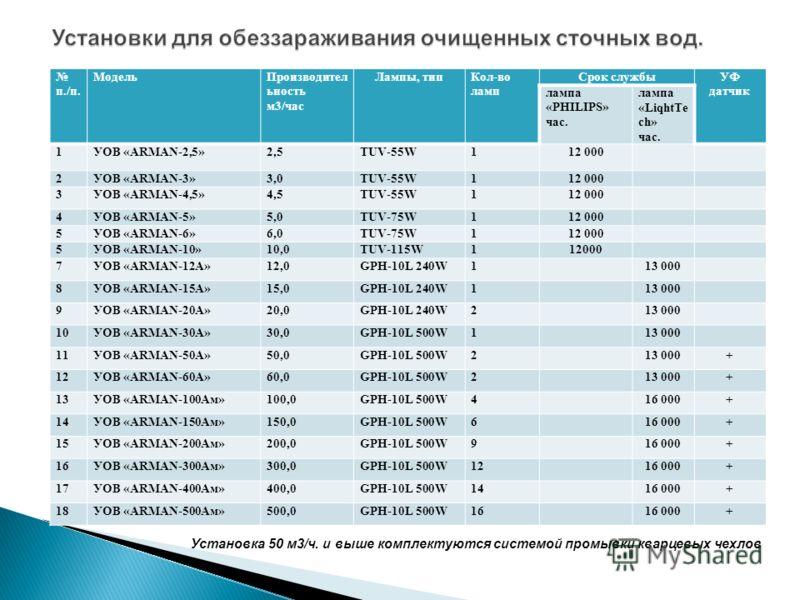 п./п. МодельПроизводител ьность м3/час Лампы, типКол-во ламп Срок службыУФ датчик лампа «PHILIPS» час. лампа «LiqhtTe ch» час. 1УОВ «ARMAN-2,5»2,5TUV-55W112 000 2УОВ «ARMAN-3»3,0TUV-55W112 000 3УОВ «ARMAN-4,5»4,5TUV-55W112 000 4УОВ «ARMAN-5»5,0TUV-75